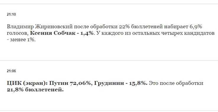 Первые данные по результатам выборов