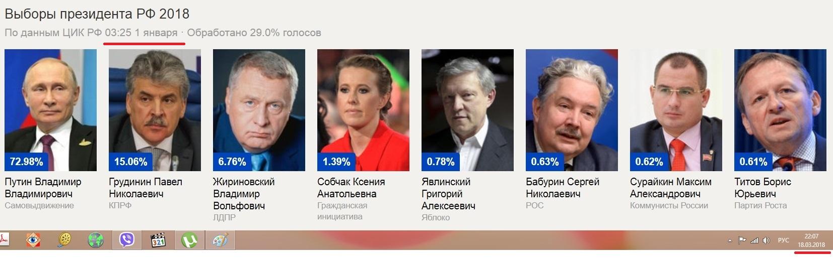 Табло результатов выборов содержит ошибки