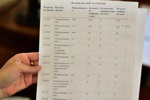 В детских садах Переславля всем мест не хватит