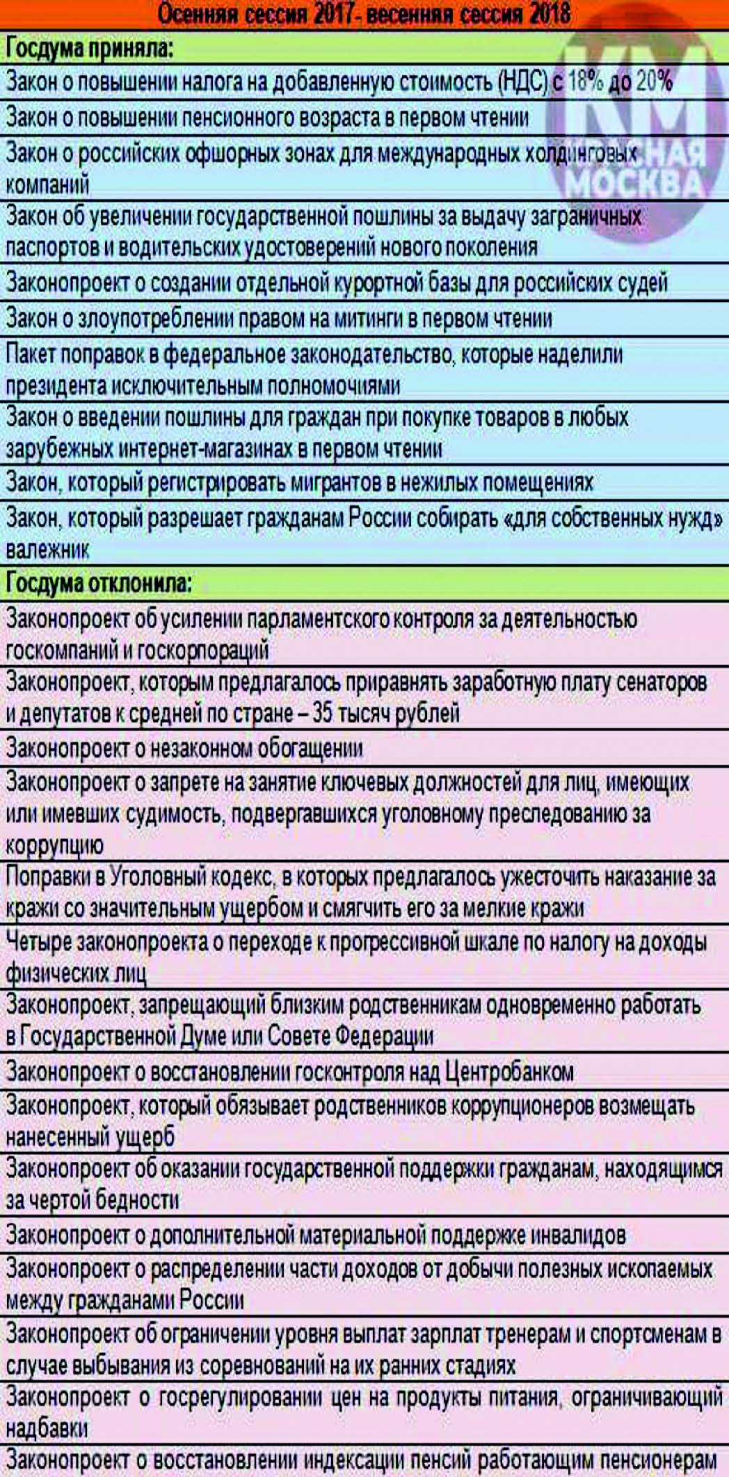 Итоги работы Госдумы за последний год