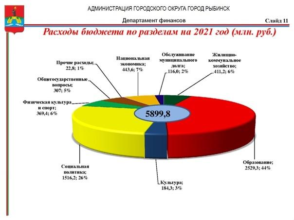 Бюджет Рыбинска на 2021 год