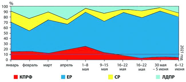 Присутствие КПРФ на федеральном ТВ перед выборами сведено к показательному минимуму