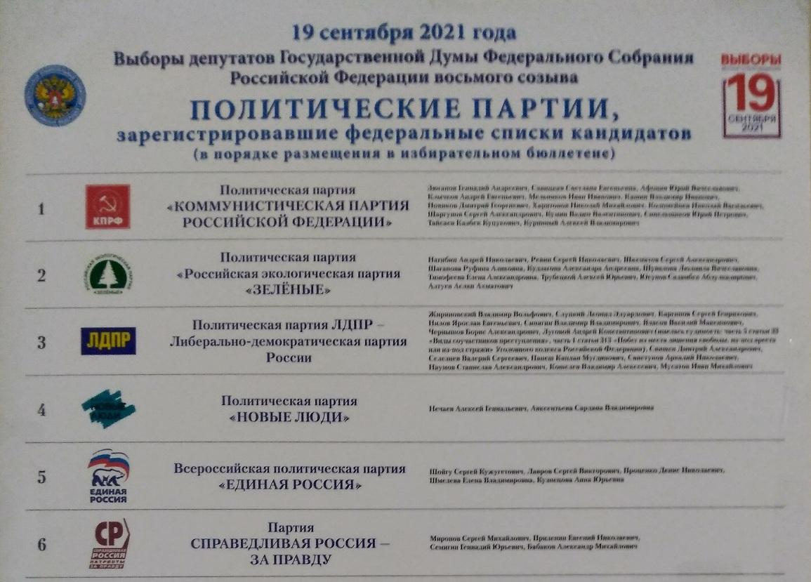 Итоги электронного голосования в Ярославской области по партийным спискам